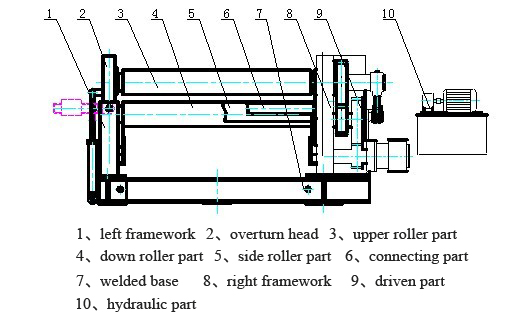 main structure of four roller plate bending machine