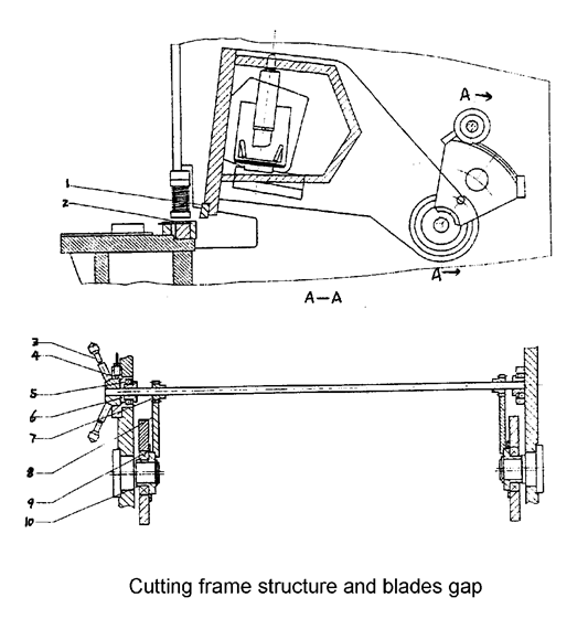 shearing machine cutting frame structure and blades gap