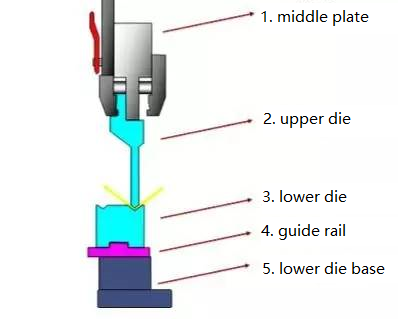 How to choose press brake die