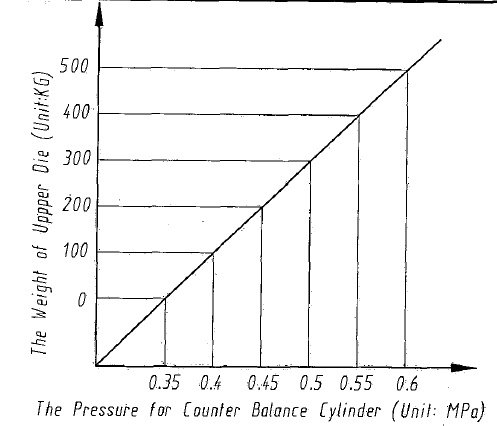 The pressure for counter balance cylinder