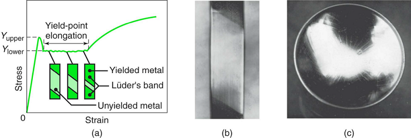 Yield-point elongation in a sheet-metal specimen