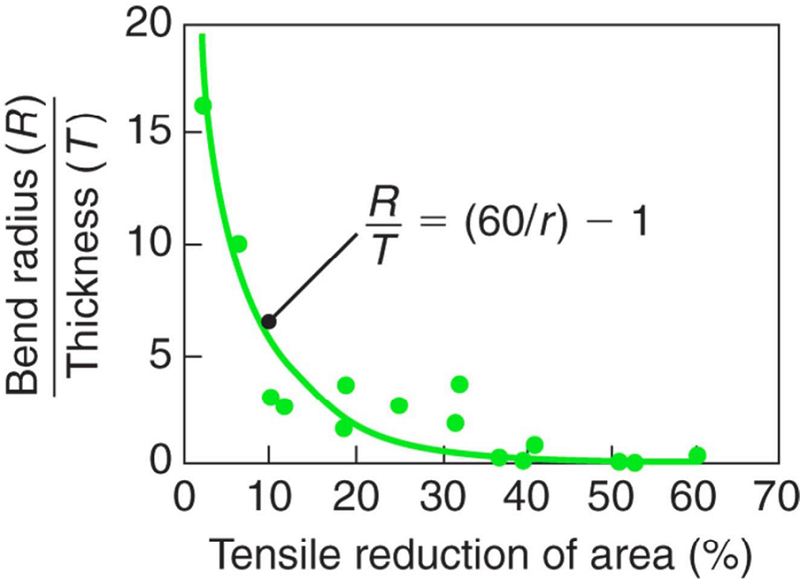 Relationship between RT and tensile reduction of area for sheet metals