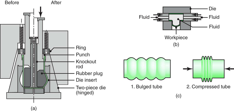 The bulging of a tubular part with a flexible plug