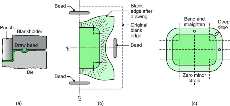 Schematic illustration of a draw bead
