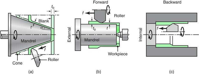 Schematic illustration of the shear-spinning process for making conical parts