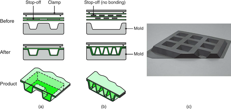 Types of structures made by superplastic forming and diffusion bonding of sheet metals