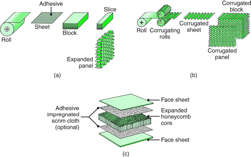 Methods of manufacturing honeycomb structures