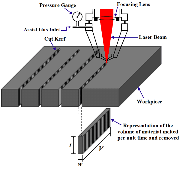 Laser Cutting Classification
