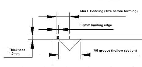 Factors determining the minimum L bending