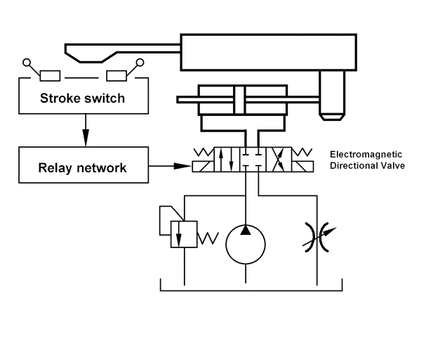 Fig. 1.1 Diagram for adopting electromagnetic directional valve to control system