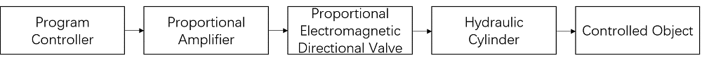 Fig.1.4 Diagram for adopting proportional electromagnetic directional valve to control system.