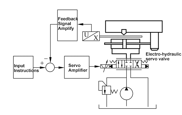 Fig.1.5 Diagram for adopting electro-hydraulic servo valve to control system.