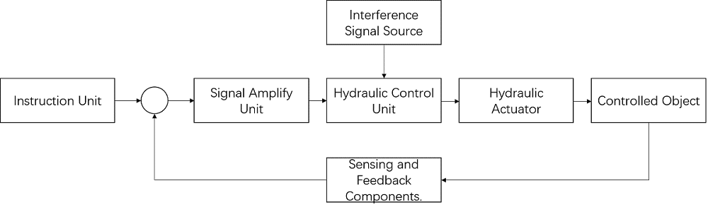 Fig.1.6 Diagram for adopting electro-hydraulic servo valve to control system.