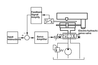Open Loop vs Closed Loop Machine Tools Hydraulic Control Analysis