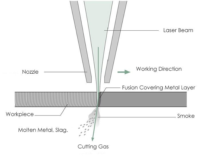 The laser beam melts the workpiece while the cutting gas blows away the molten material and slag in the incision