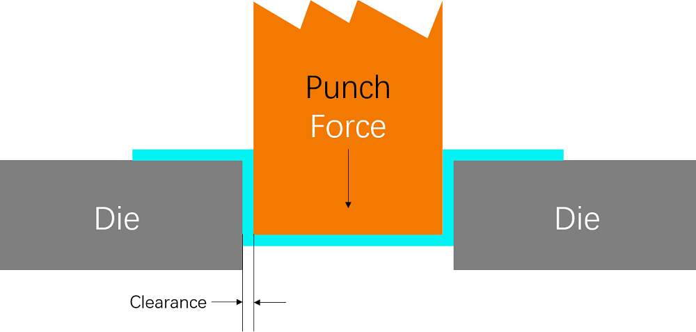 Punch and Die Clearance