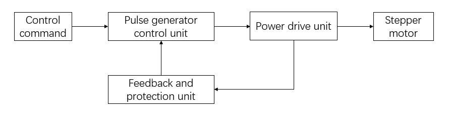 Working principle of stepping motor