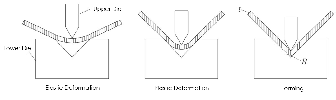 Fig.1 Bend forming process