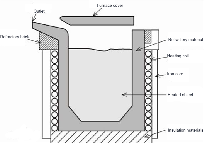Crucible type high frequency induction furnace