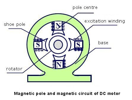 Magnetic pole and magnetic circuit of DC motor