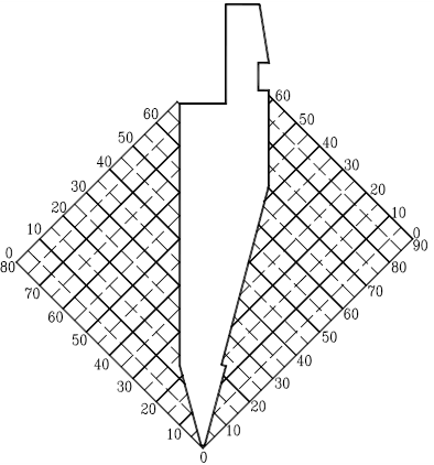 Acute Punch Coordinate graph