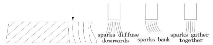 Cutting Section Schematic and Cutting Spark Effect Diagram