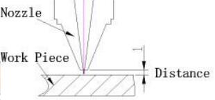 Distance Schematic Diagram of Nozzle and Work Piece