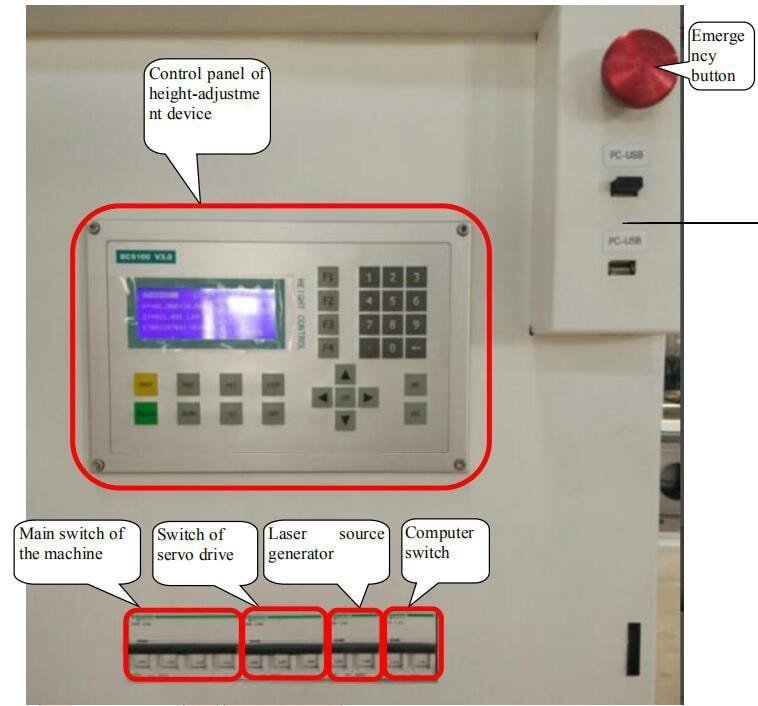 Schematic Diagram of Each Switch of Control Cabinet