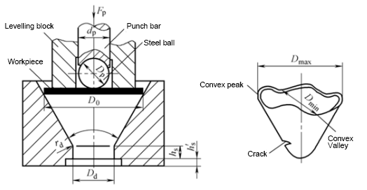 cone cup test