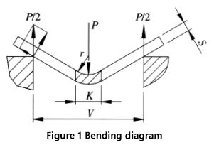 schematic working diagram when the sheet is bent