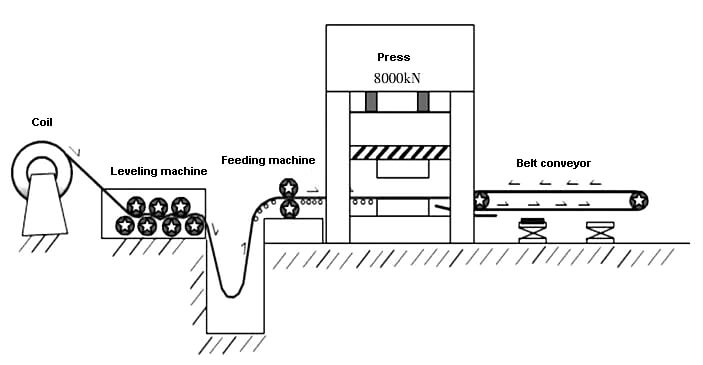 Simplified diagram of progressive automatic production line