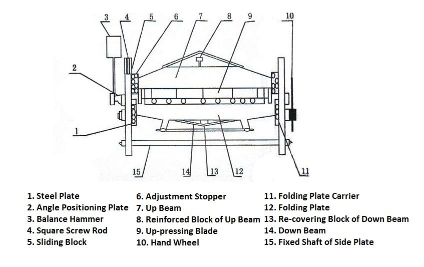 Manual Folding Machine Operation Manual  MachinemfgCom
