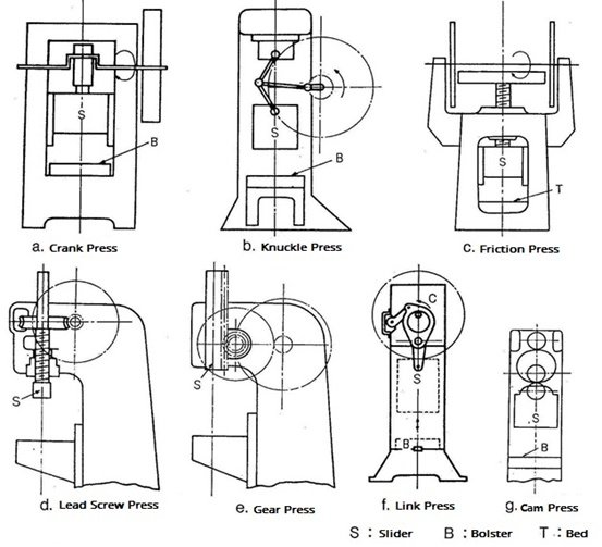 Punch press classification as per the slider movement