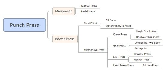 Punch press classification