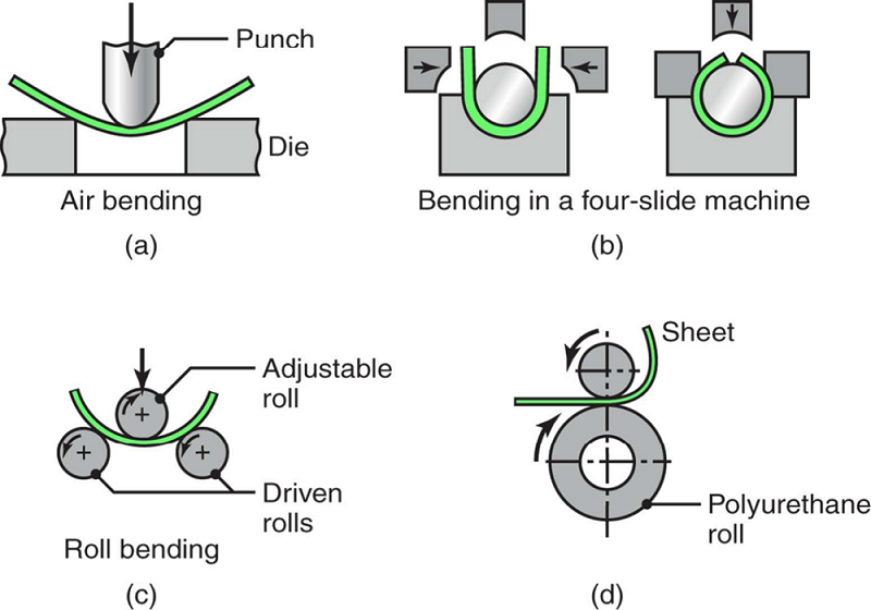 Examples of various bending operations