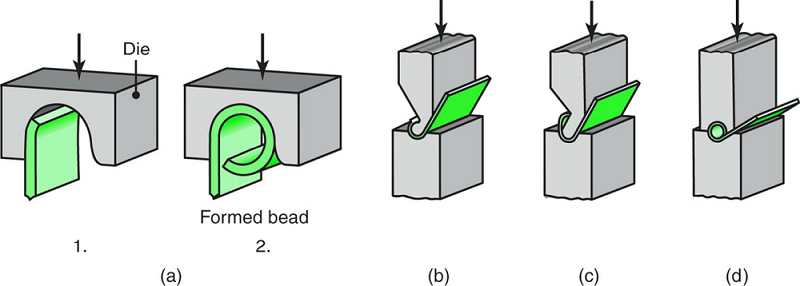 Bead forming with a single die