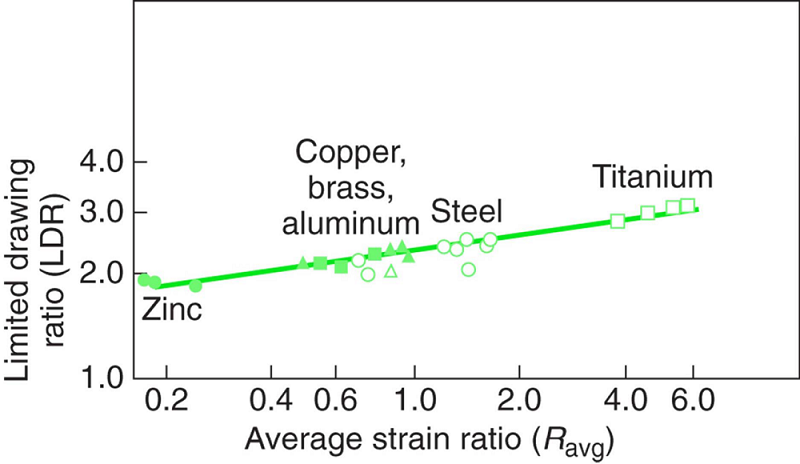 The relationship between average normal anisotropy and the limiting drawing ratio for various sheet metals