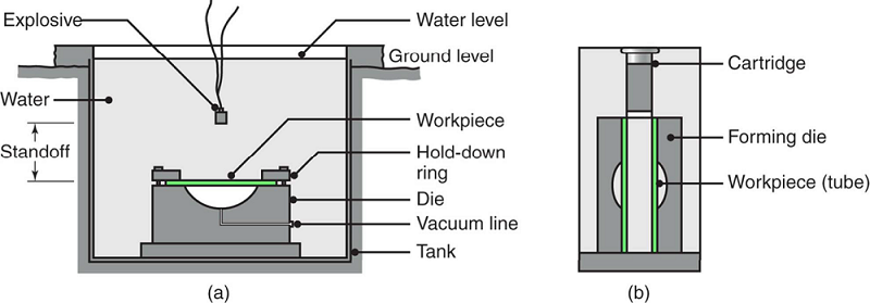 Schematic illustration of the explosive-forming process