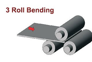 3 Roll Bending Machine: Working Principle and Rolling Process