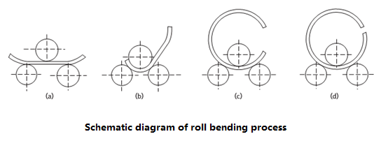 Schematic diagram of roll bending process