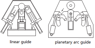 linear guide and planetary arc guide