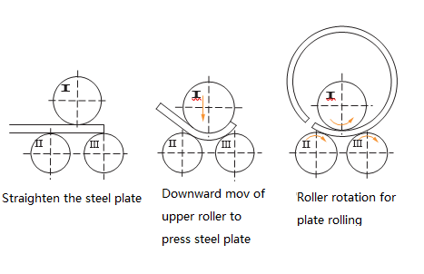 working principle drawing of symmetrical 3 roll bending machine
