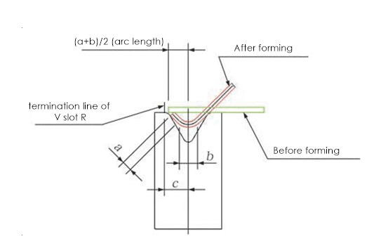 Fig. 5 Parts flange bending