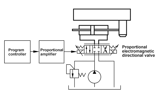 Fig.1.3 Diagram for adopting proportional electromagnetic directional valve to control system.