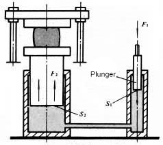 Hydraulic press mechanism