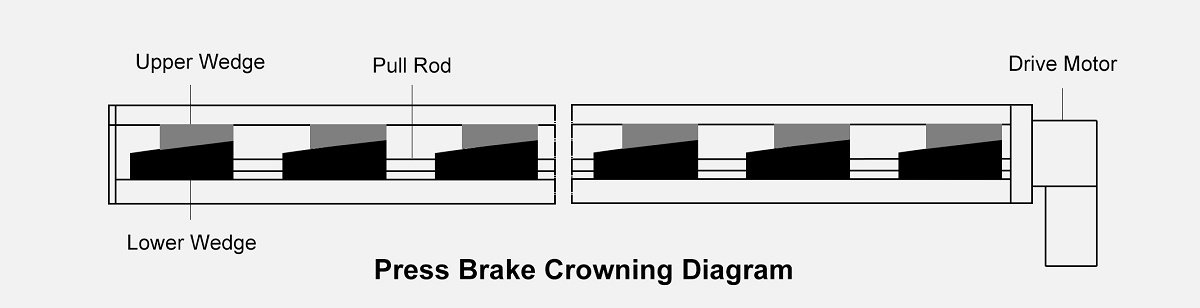 Press Brake Crowning Diagram