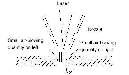 The influence of coaxial degree on the cutting section