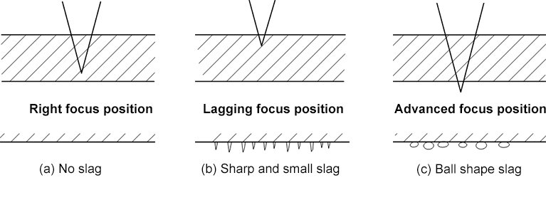 The influence of focus position on slag
