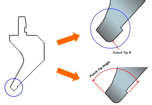The selection of punch tip angle