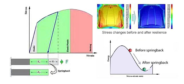 Stress changes before and after springback